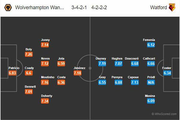 Dự đoán bóng đá Wolves vs Watford