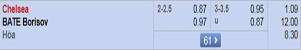 Dự đoán bóng đá Chelsea vs BATE Borisov: tỷ lệ kèo
