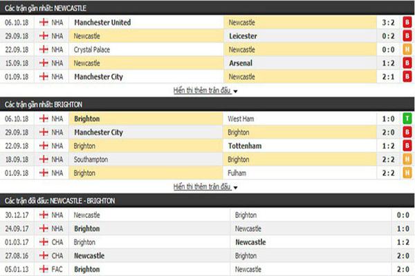 Nhận định Newcastle vs Brighton: thành tích