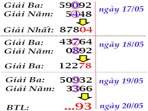 Nhận định kết quả xổ số miền bắc ngày 24/06 chính xác