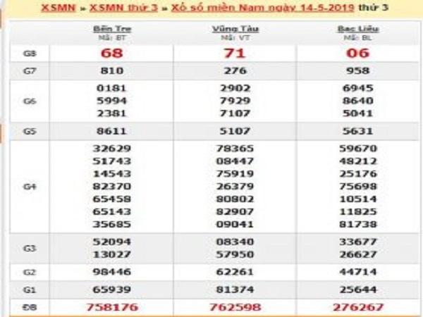 Phân tích soi cầu xổ số miền nam ngày 22/06 chính xác 100%