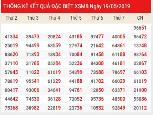Phân tích dự đoán KQXSMB ngày 18/07 chuẩn xác