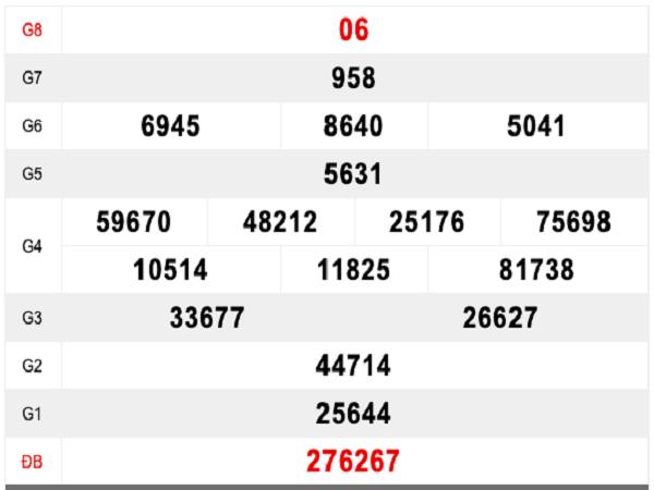 Bảng thống kê dự các cặp số đẹp trong KQXSBL ngày 23/07