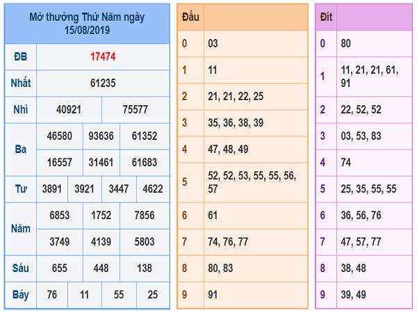 Dự đoán kết quả xổ số miền bắc ngày 16/08 trúng lớn
