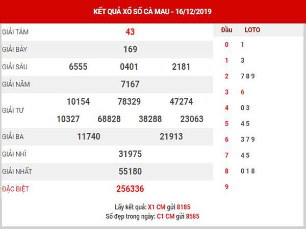 Dự đoán XSCM ngày 23/12/2019