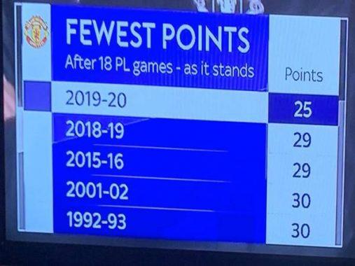 Tin bóng đá 23-12: Man Utd vừa phá kỷ lục tệ hại