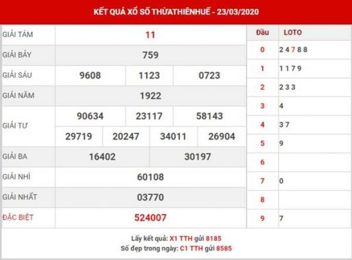 Dự đoán XS Thừa Thiên Huế thứ 2 ngày 30-3-2020