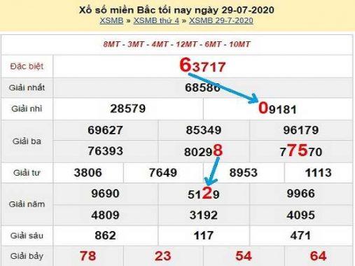 Bảng KQXSMB- Dự đoán xổ số miền bắc ngày 30/07 hôm nay