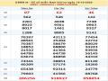 Dự đoán KQXSMN ngày 21/10/2020- xổ số miền nam thứ 4
