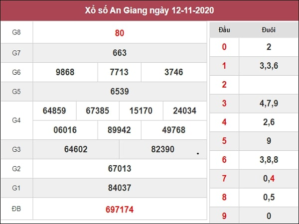 Dự đoán xổ số An Giang 19-11-2020
