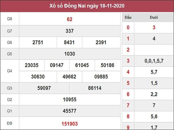 Dự đoán xổ số Đồng Nai 25-11-2020