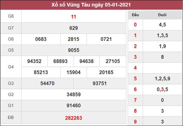 Dự đoán XSVT 12/1/2021 xin số đề Vũng Tàu từ các chuyên gia
