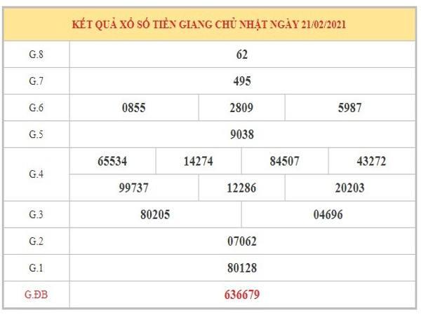 Dự đoán XSTG ngày 28/2/2021 dựa trên kết quả kỳ trước