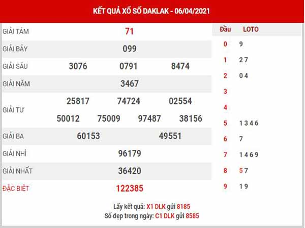 Dự đoán XSDLK ngày 13/4/2021 - Dự đoán đài xổ số Đắk Lắk thứ 3