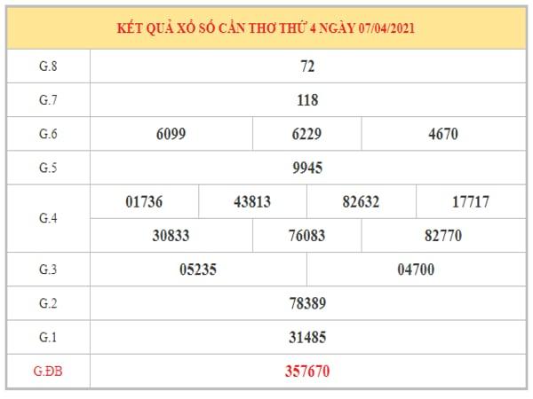 Dự đoán XSCT ngày 14/04/2021 dựa trên kết quả kì trước